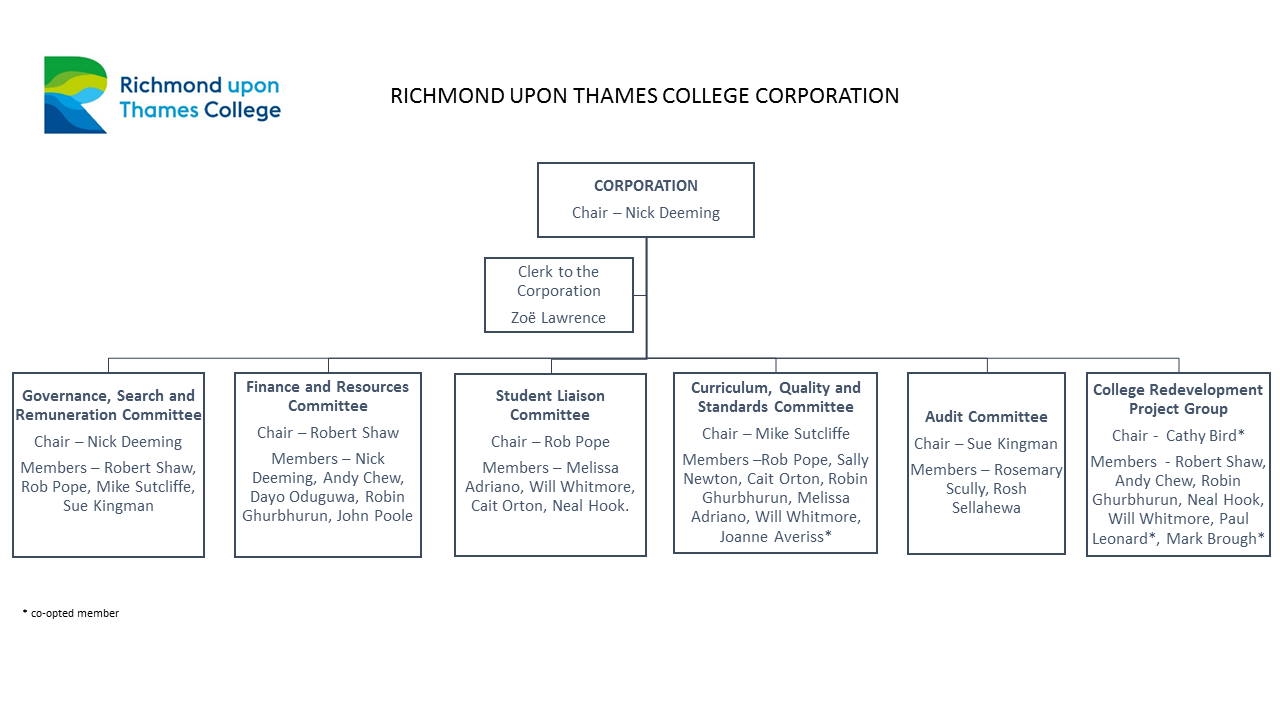 RuTC Board of Governors Corporation Structure Chart
